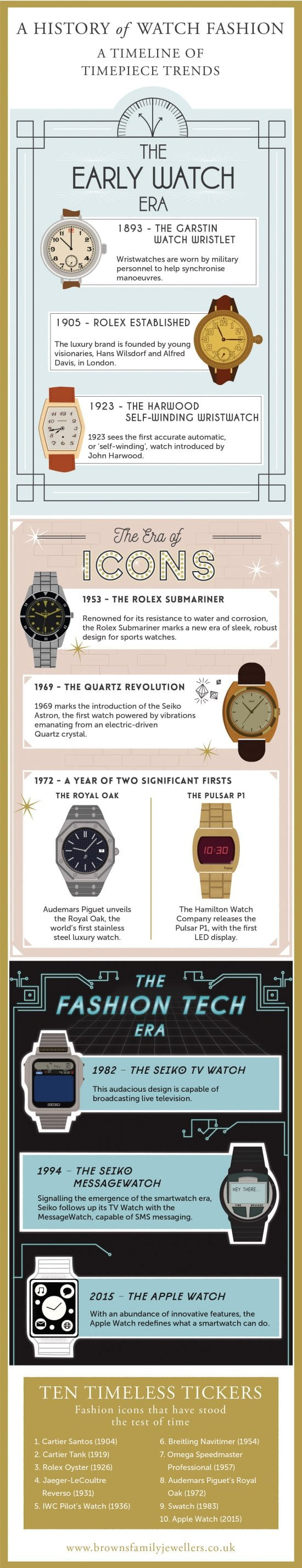 100 Years Watches Infographic
